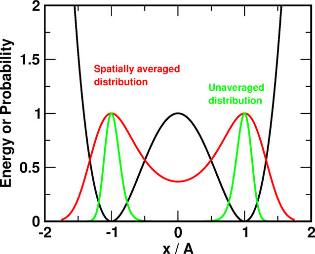 Illustration of the effect of the SA-MC algorithm on the probability distribution function.
